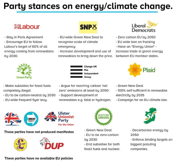 UK parties Green Policies, from Simple Politics.