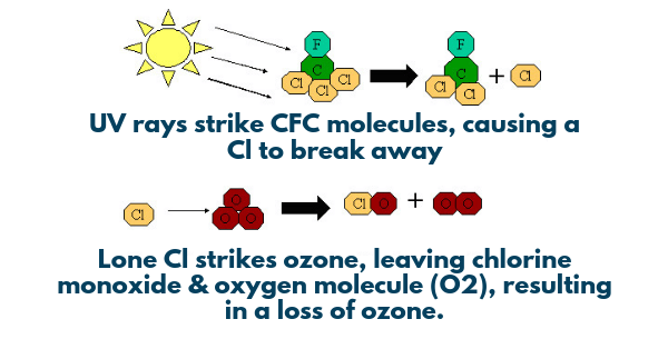 Chemistry of UV CFC and Ozone