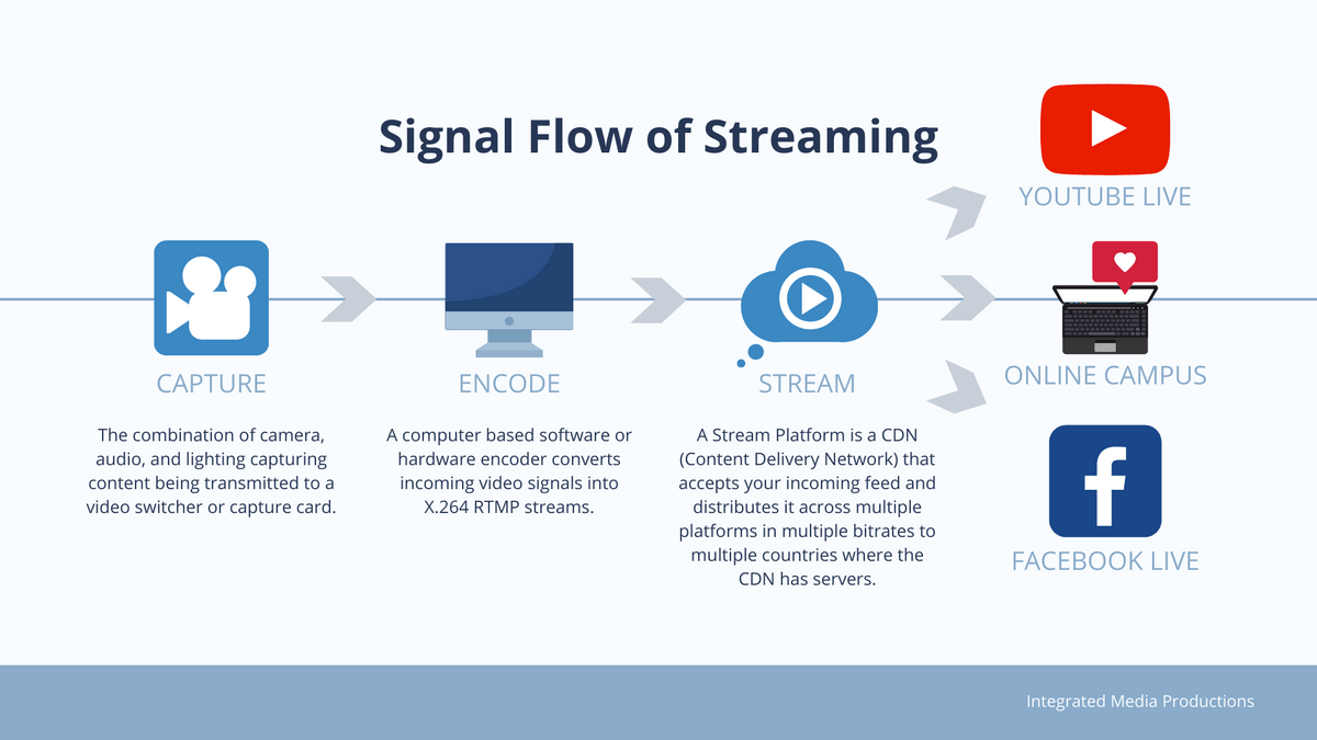 Signal Flow of streaming, Integrated Media Productions, Brett Hoehne