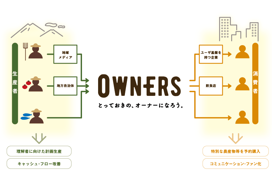 OWNERS が実現するプラットフォームの形