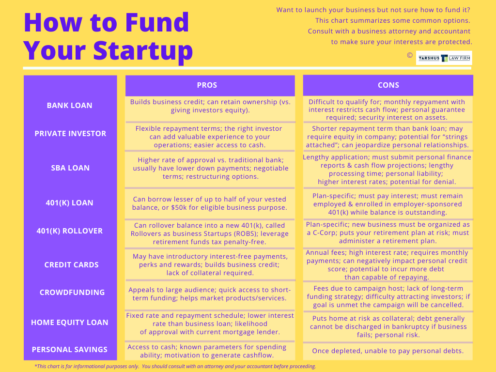 How to fund your startup Tarshus Law Firm