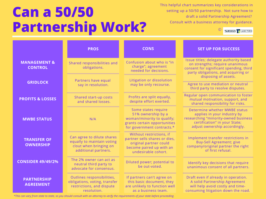 Can a 50/50 Business Partnership Work?  Chart  Tarshus Law Firm