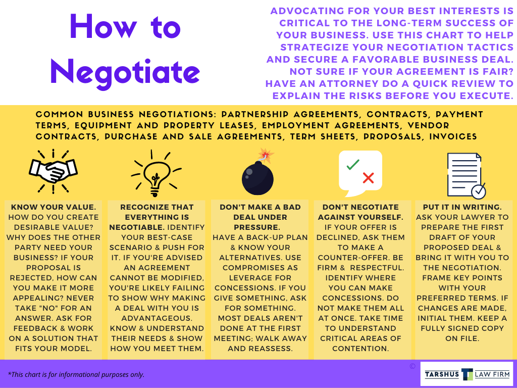 How to Negotiate Steps Chart Tarshus Law Firm