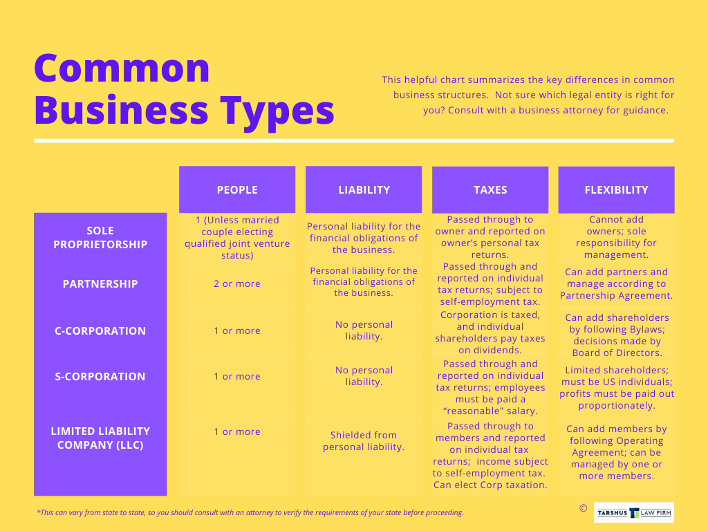 Common business types comparison chart Tarshus Law Firm
