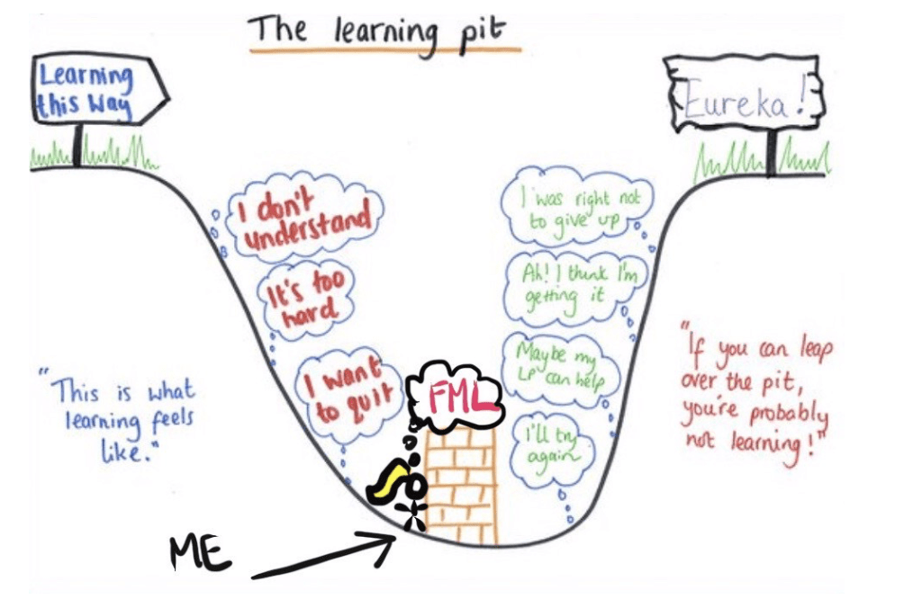 Hand drawn diagram showing the journey of learning