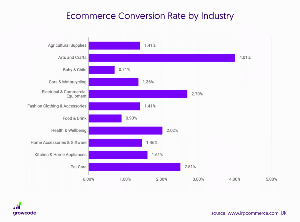 15 Ecommerce Conversion Rate Statistics (Updated 2019)