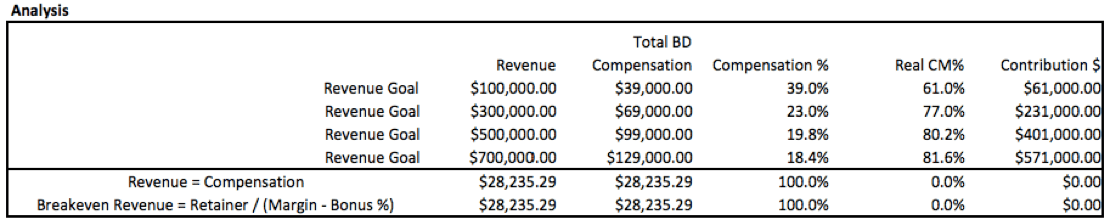 Analysis of different sales & BD compensation options