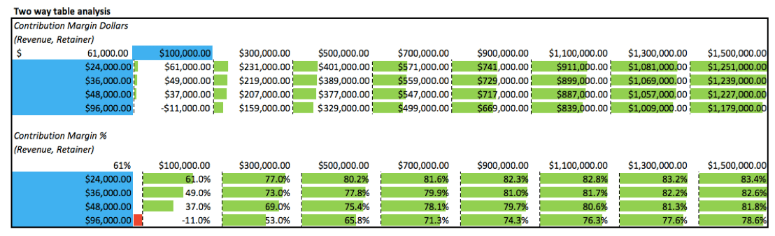 Two way Table Analysis of different sales & BD compensation options including contribution margin amounts.