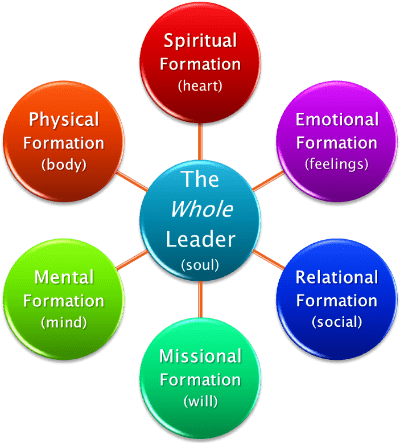 Mission & Values - SOULeader Resources   Empowering Wholeness in
