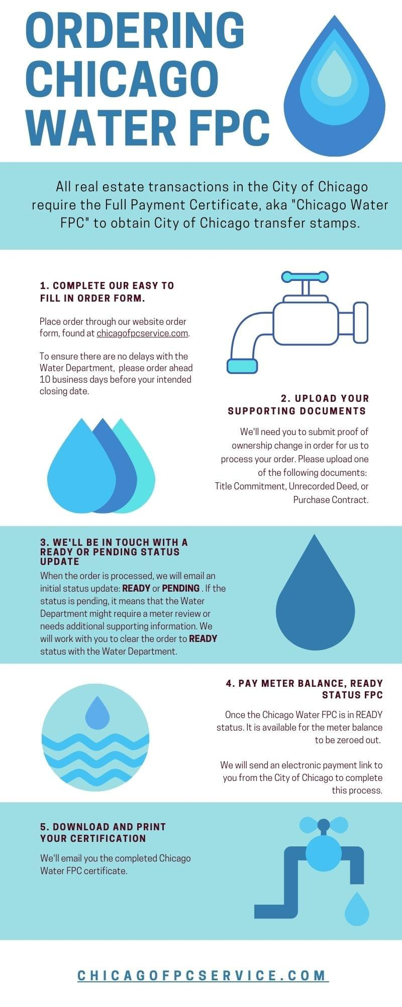 How to order Chicago Water FPC Infographic