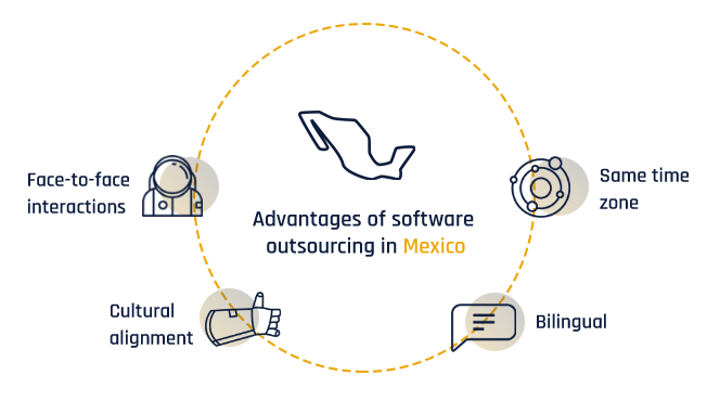 Advantages of software outsourcing in Mexico