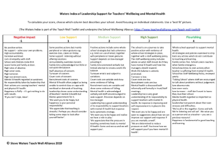 Doc 31: Waters Index of Leadership Support for Teachers' Mental Health (2019)