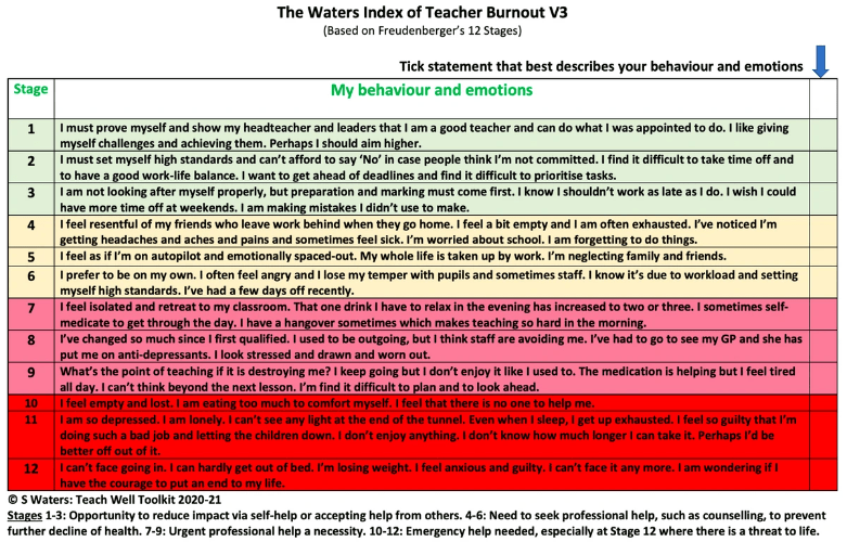 Waters Index of Teacher Burnout V3, June 2020