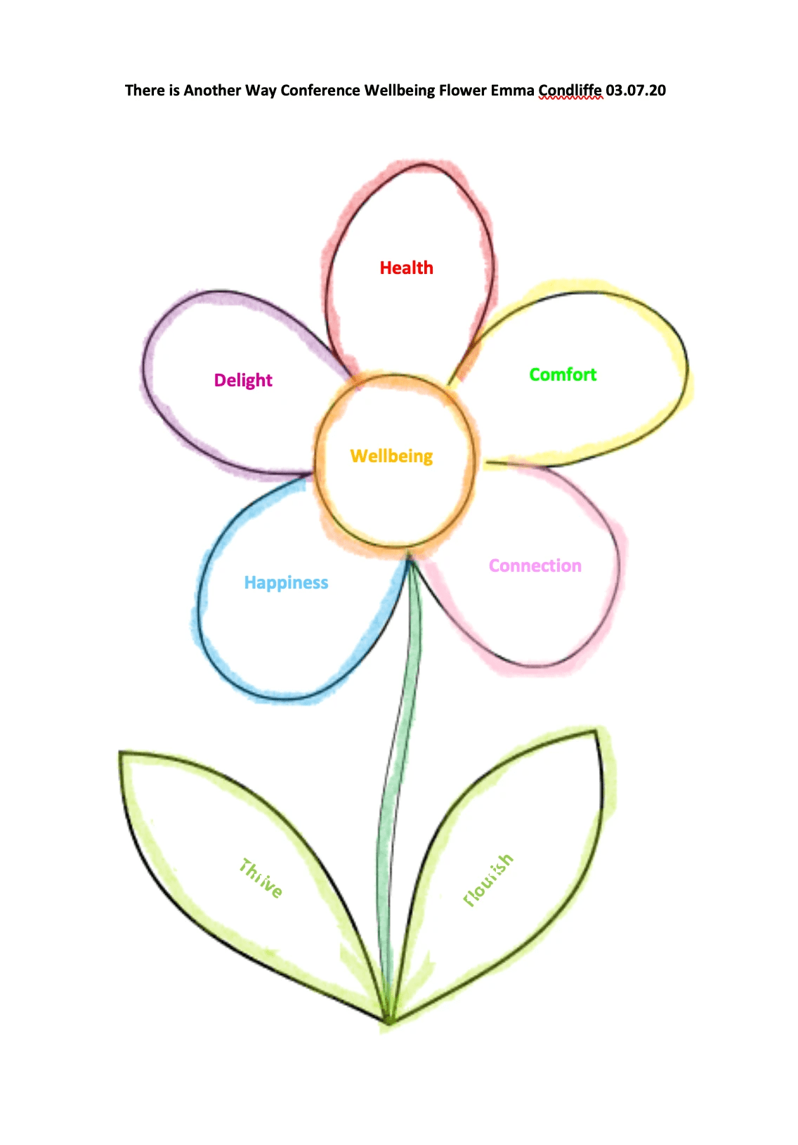 There is Another Way Conference Flower Graphic of Wellbeing Emma Condliffe 03.07.20
