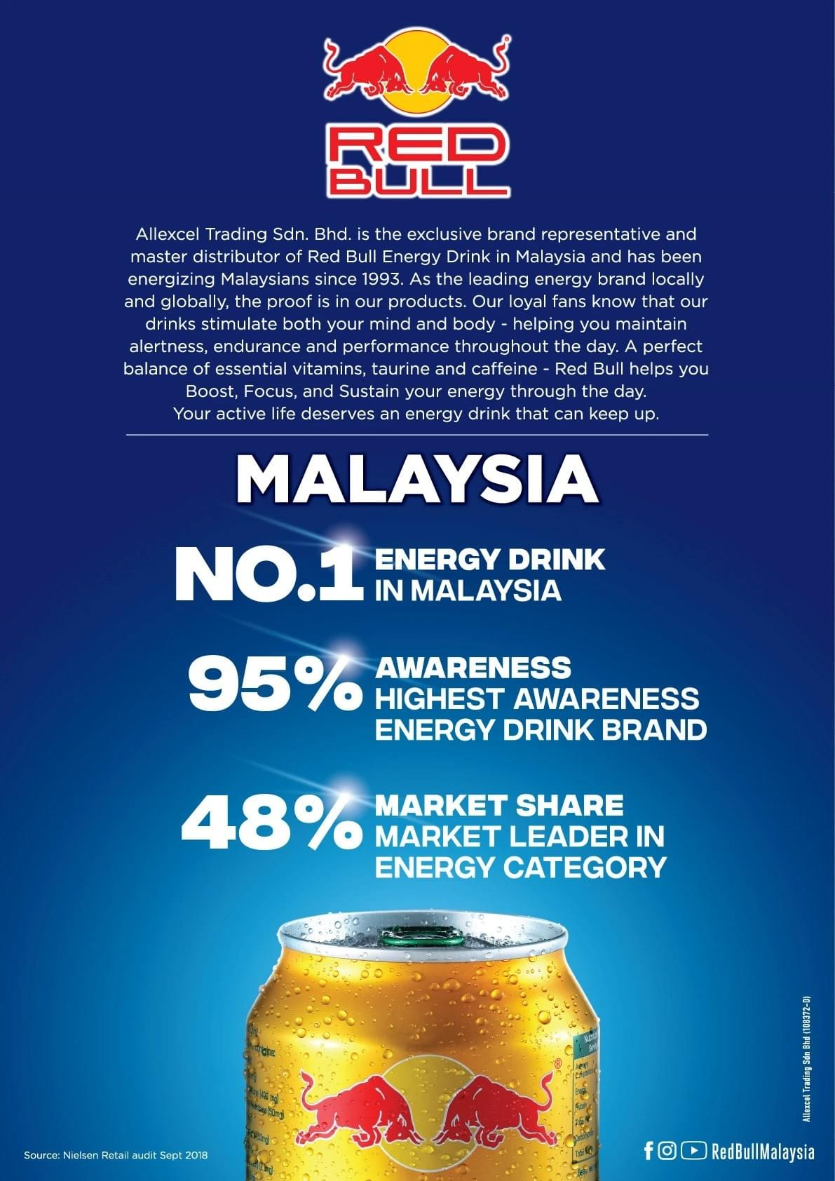 The Company Behind Red Bull Malaysia - No. 1 Energy Drink in Malaysia, 95% Awareness, 48% Market Share