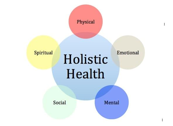 Five Dimensions Of Holistic Health - health Well-being ...