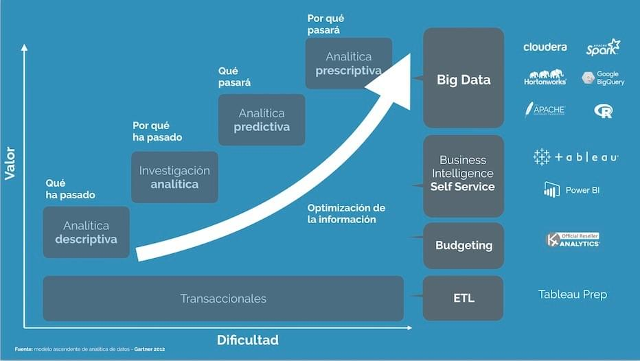 modelo ascendente de analítica de datos y Big Data | Gartner