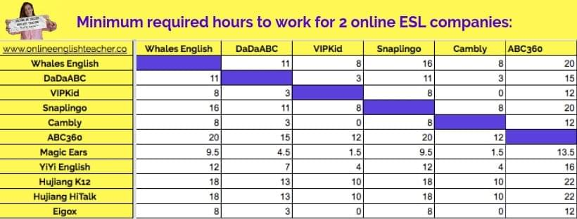 What are the minimum hours I can teach English online every week? Can I work for two Online ESL Companies?
