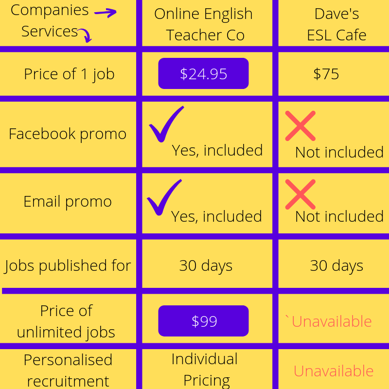 ESL Job Boards for hiring teachers - price and services comparison.