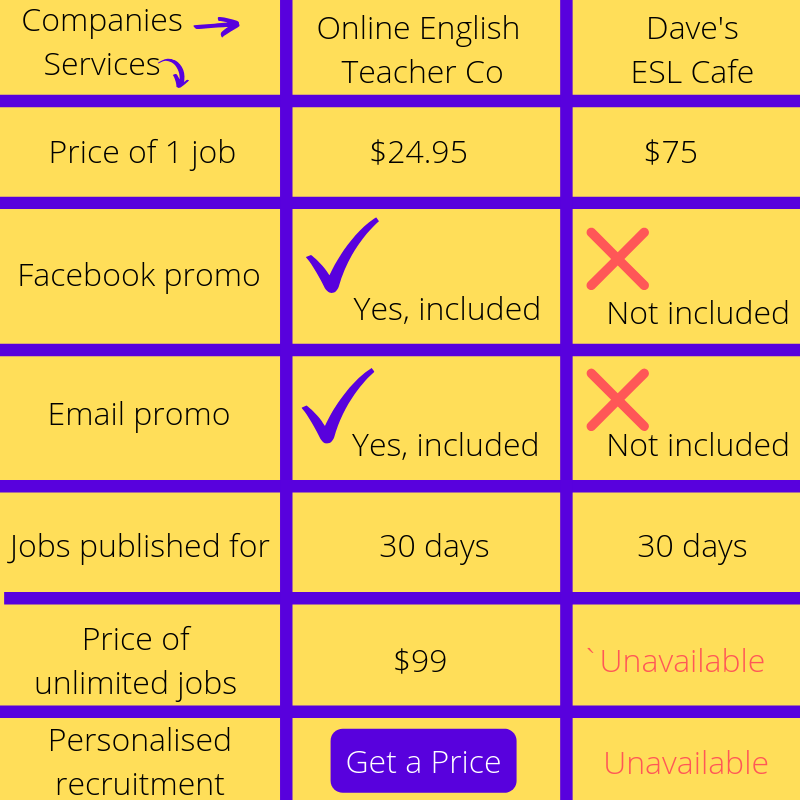 Online ESL Job Boards & Postings- Comparison. Online English Teacher Vs Dave's ESL Cafe.
