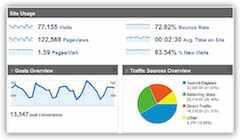 Marketing Channel  Reporting & Website Analytics