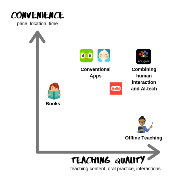 Combining Convenience and teaching quality