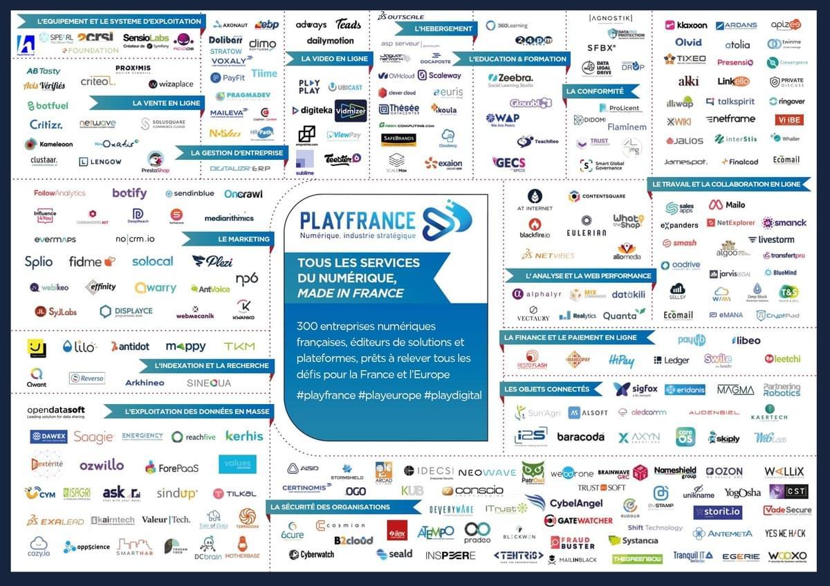 Cartographie des solutions numériques françaises - playfrance