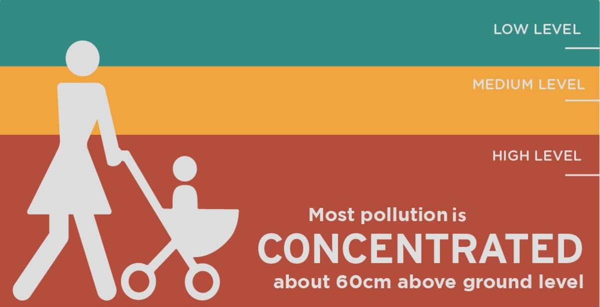 infants are more exposed to air pollution