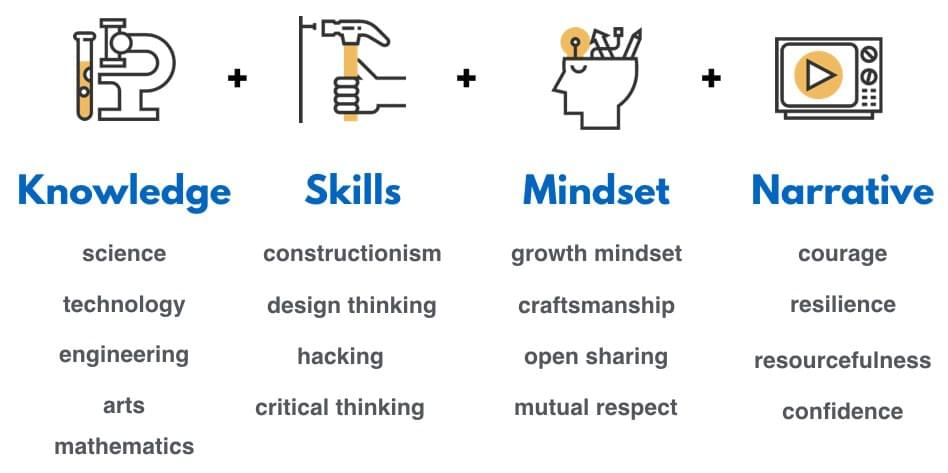 pedagogical framework emphasis on knowledge, skills, growth mindset, narrative