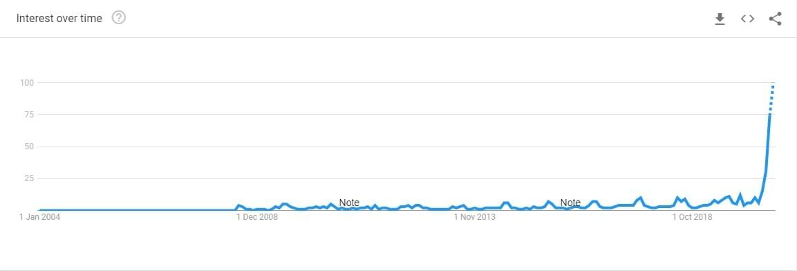 Glasgow Airport Cabs Google Trend graph Staycation