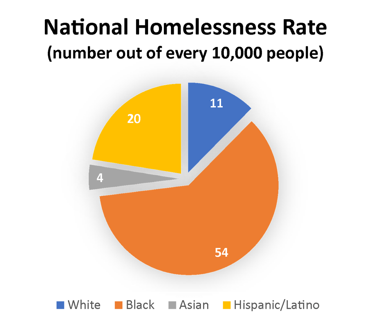 Data from: Demographic Data Project: Race, Ethnicity, and Homelessness - National Alliance to End Homelessness