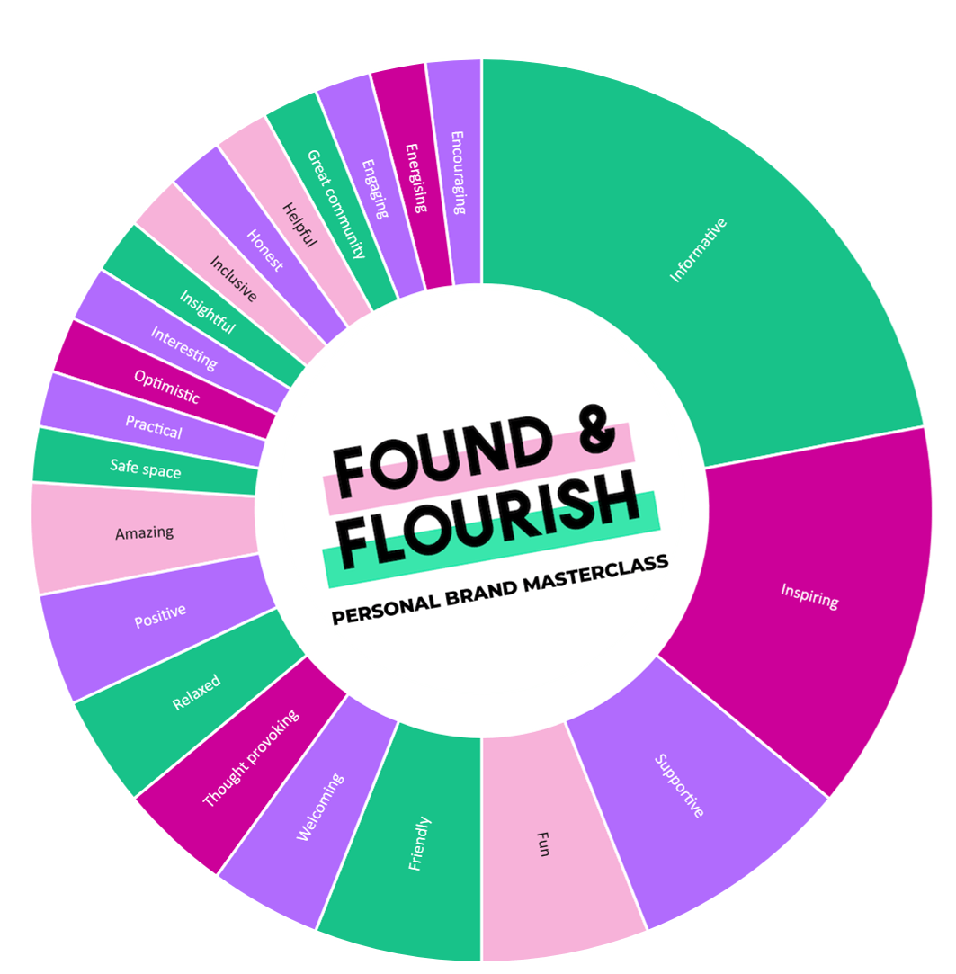 Found & Flourish, Personal brand masterclass, personal branding, personal brand, huckletree west, sallee poinsette-nash, brandable & co, brandable and co