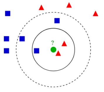 k-nearest neighbors (knn) diagram