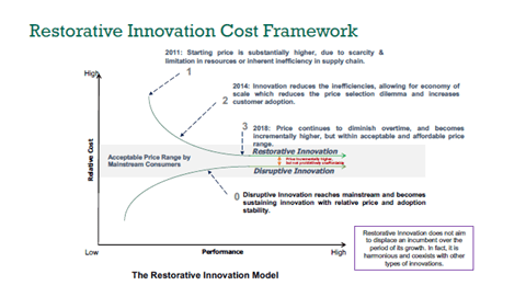 Restorative Innovation Model