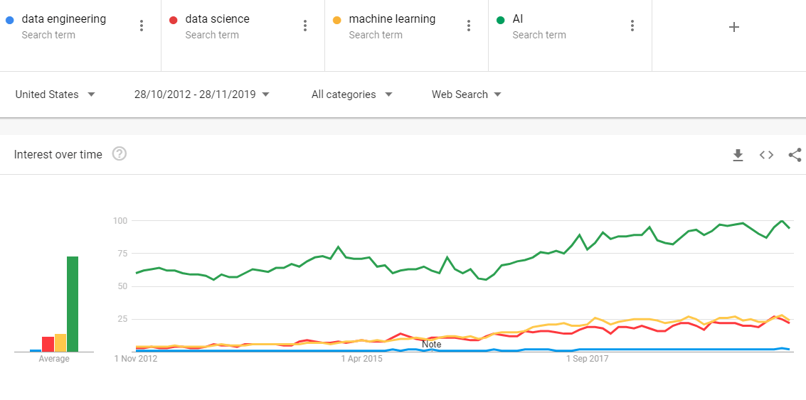 google trends data engineering vs data science vs ML vs AI