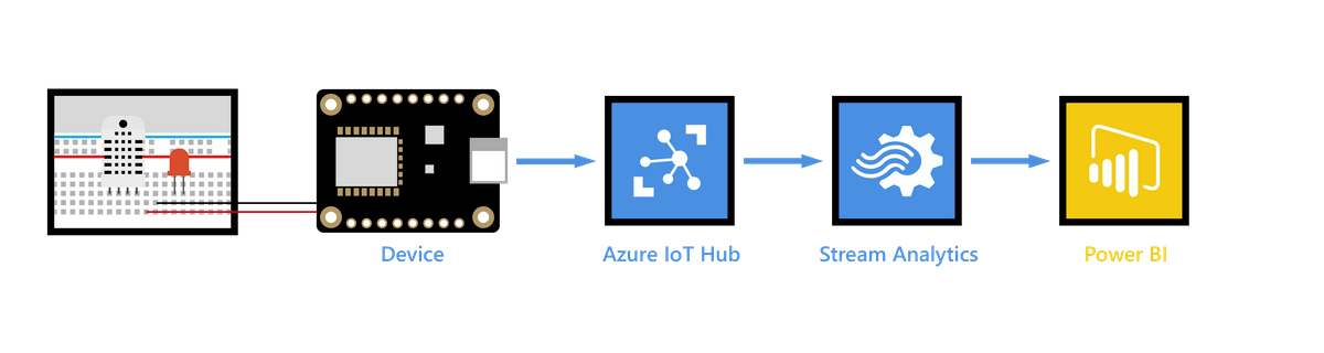 streaming data to an iot hub