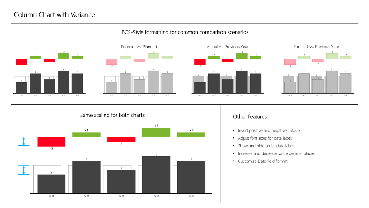 Column Chart with Variance, a Microsoft Power BI dashboard from 3AG Systems