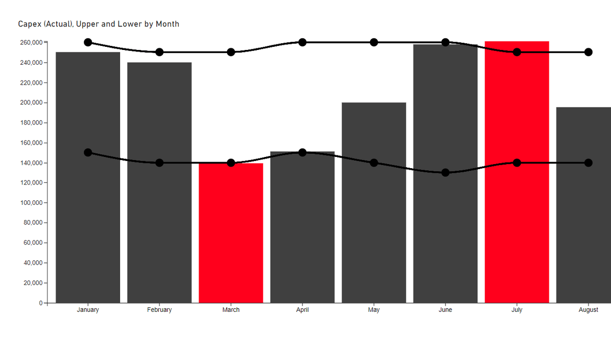 3AG Power BI column chart with upper and lower bounds