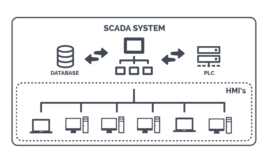 SCADA system diagram