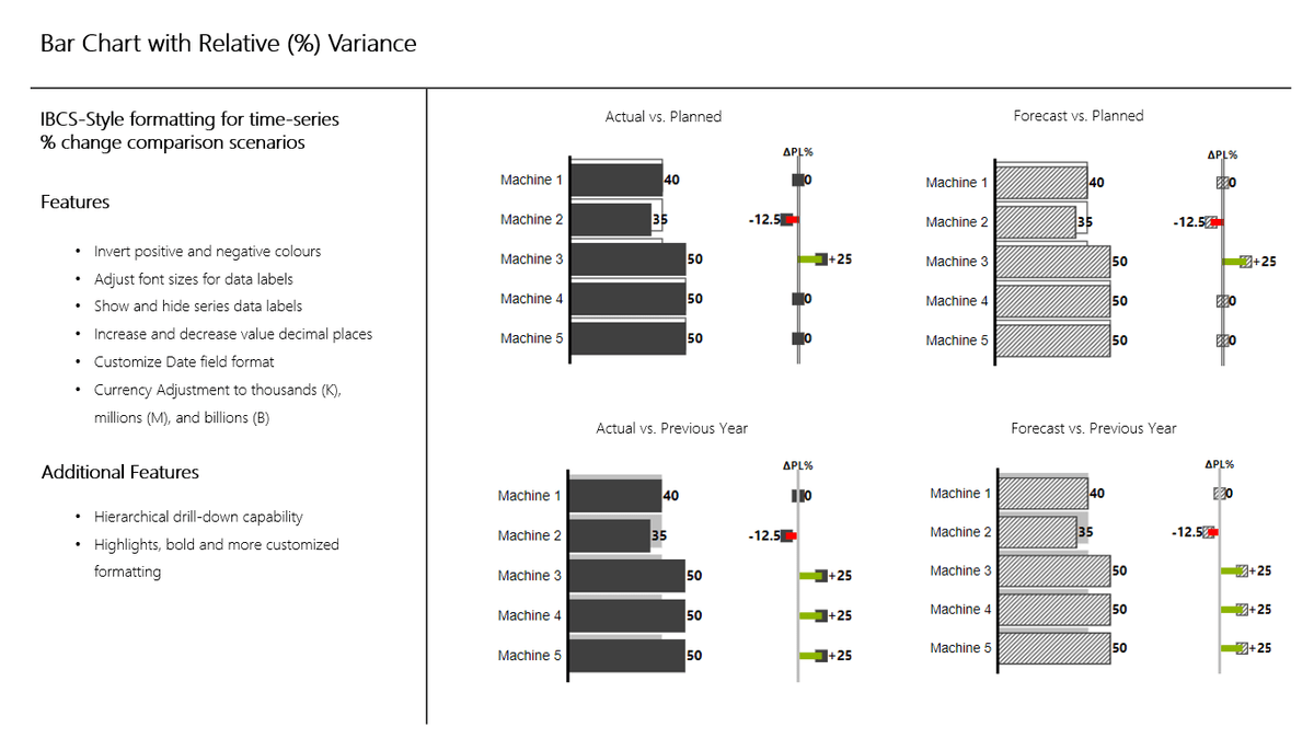 Bar chart with relative variance, a Microsoft Power BI dashboard from 3AG Systems