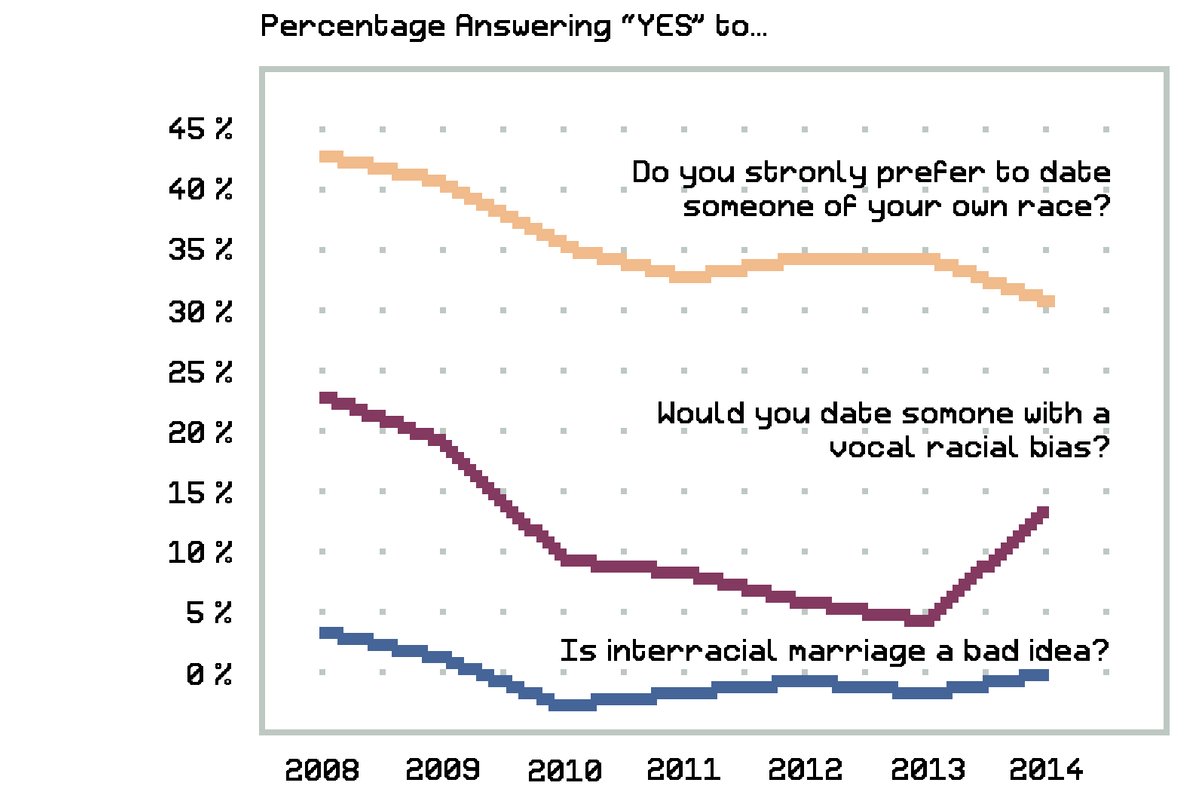 trends in online dating brandweerman singles dating