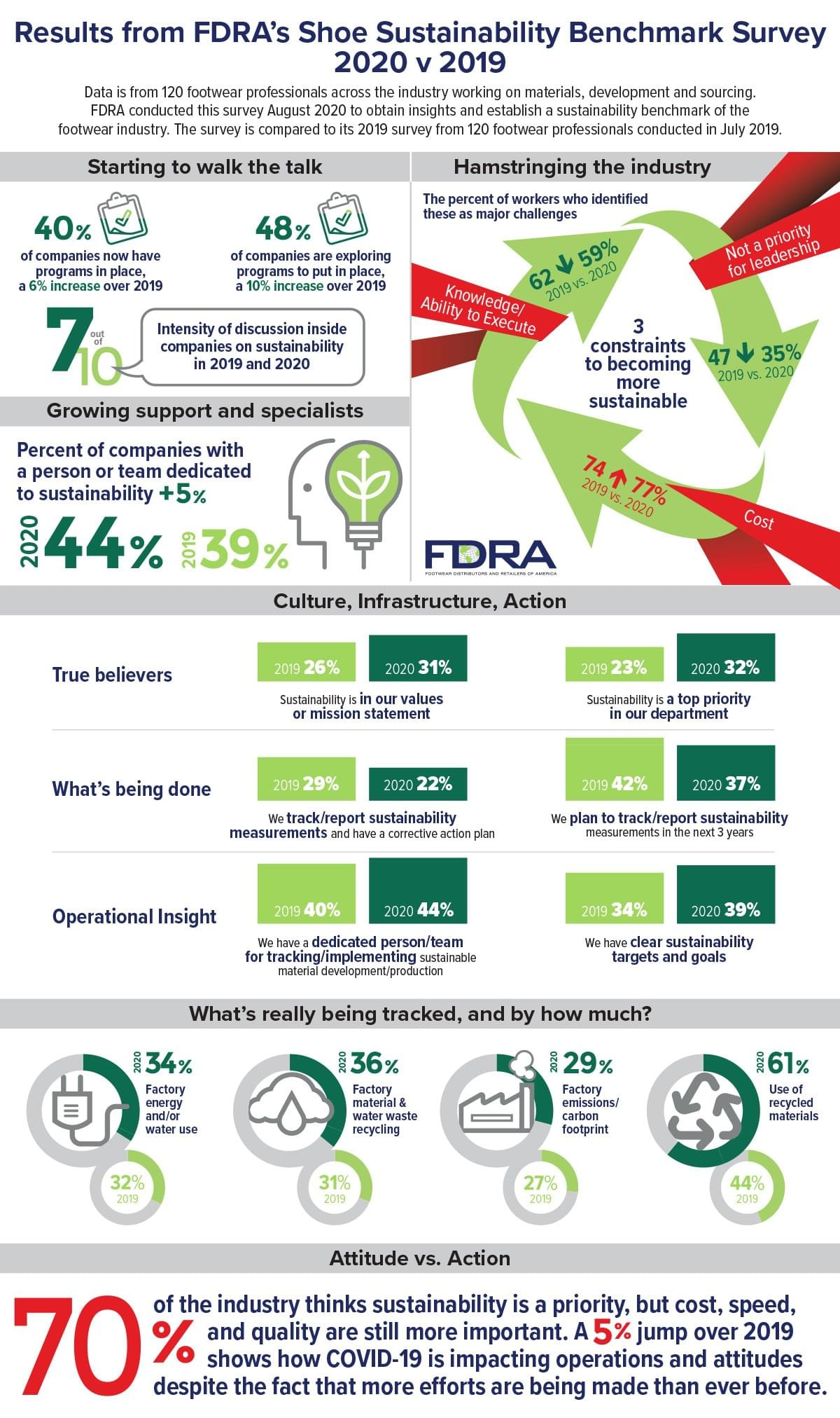Footwear Industry by Data by FDRA Infographic
