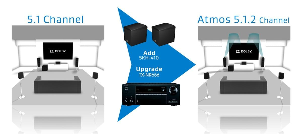 Dolby Atmos in Onkyo 5.1 channel with TX-NR636