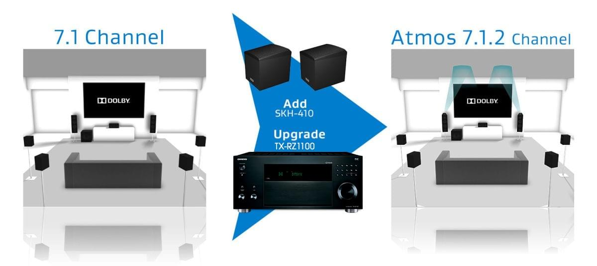 Dolby Atmos in Onkyo 7.1 Channels