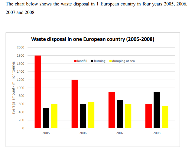 Waste disposal in 1 European country in four years 2005, 2006, 2007 and 2008