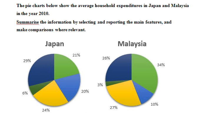 The average household expenditures in Japan and Malaysia