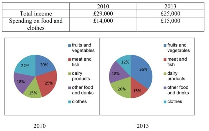 "Phân tích bài về ""average income and spending on food and clothes"" IELTS WRITING TASK 1"