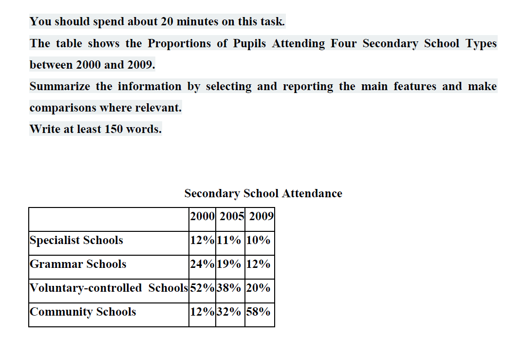The percentage of pupils attending four secondary school