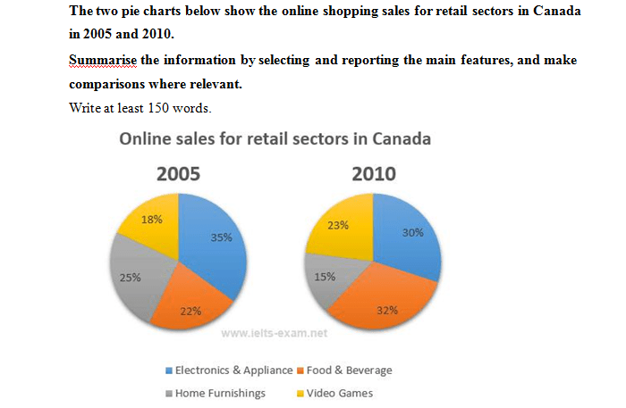 The online shopping sales for retail sectors