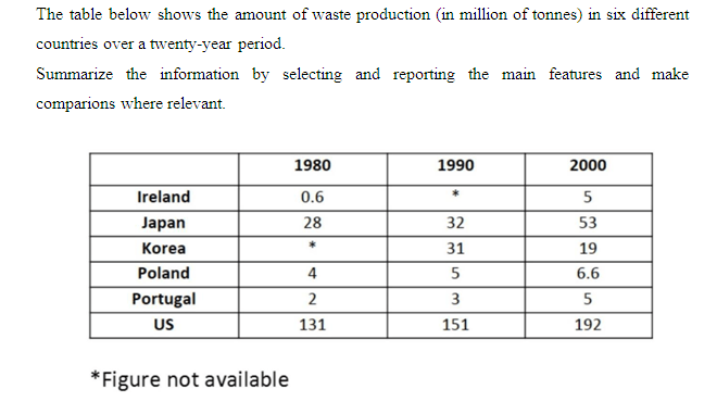 Amount of waste production (in million of tonnes) in six different countrie